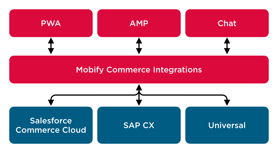 Mobify Commerce-Integrations