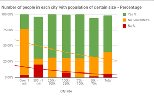 Percentage of people in cities of a certain size, whereby police do not respond or do not guarantee a response