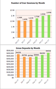 Gross Deposits Per Month and User Sessions Per month