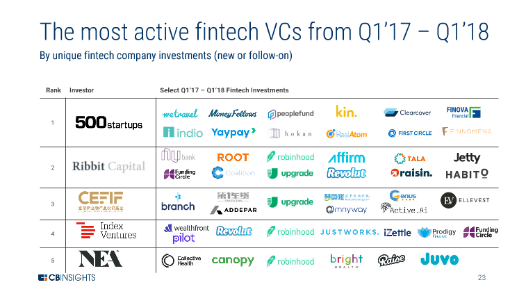"CreditEase FinTech Investment Fund was recently ranked No. 3 globally in ""The Most Active FinTech VCs""by CB Insights"
