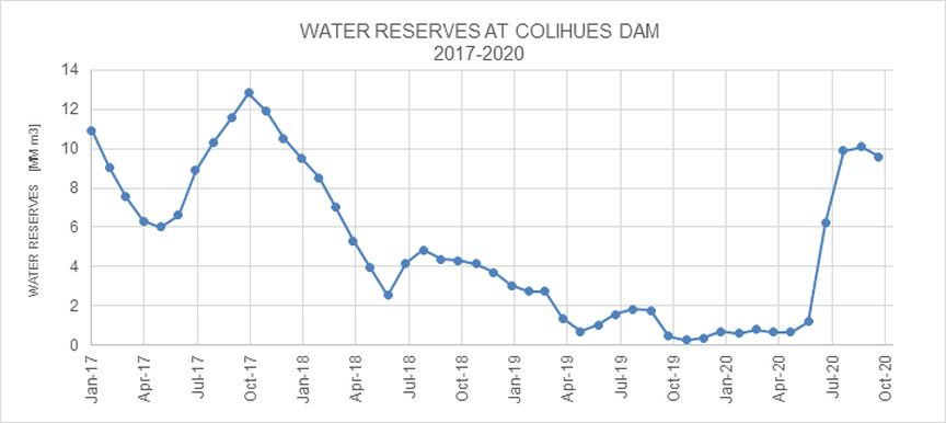 Figure: WATER RESERVES AT COLIHUES DAM 2017-2020