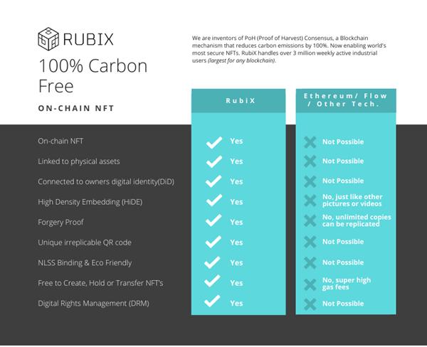 RubiX NFT Comparison Chart