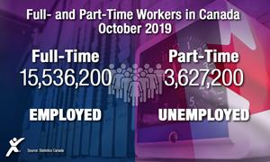Full and Part-Time Workers in Canada, October 2019