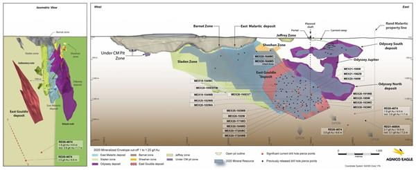 Figure 1. Composites long section from Agnico Eagle's July 8th, 2021 press release showing exploration highlights on the East Gouldie deposit and new