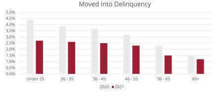 Moving into Delinquency