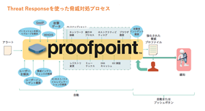 Proofpoint Japan Accelerates Cybersecurity Incident