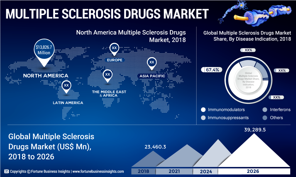 MULTIPLE SCLEROSIS DRUGS