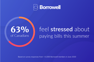 Canadians and Financial Stress