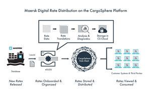Maersk Digital Rate Distribution on the CargoSphere Platform