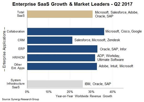 Microsoft Leads In Saas Market Salesforce Adobe Oracle