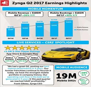 Zynga Q2 2017 Earnings Highlights