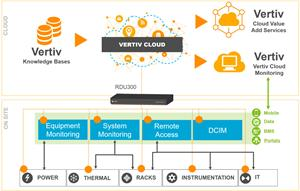 Mapping The Vertiv Cloud