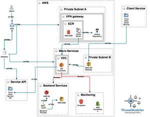 AWS-Based Threat Model for DevOps