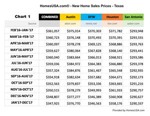 Texas: New home price changes through Dec. 2017 (Chart 1)