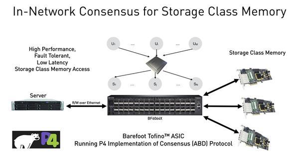 barefoot-tofino-p4-in-network-consensus-scm
