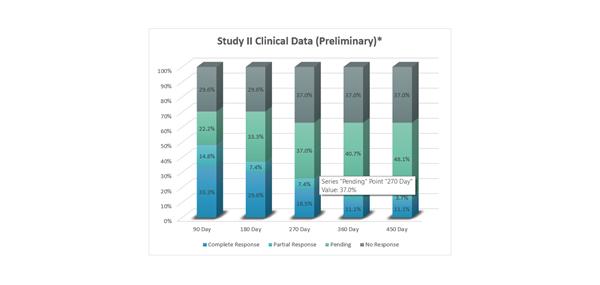 Study II Clinical Data (Preliminary)*