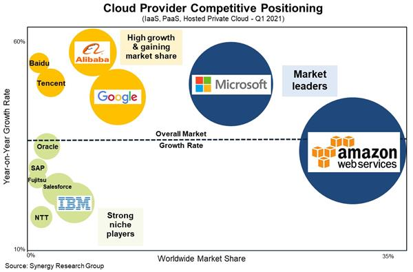 Cloud Services Q1 2021