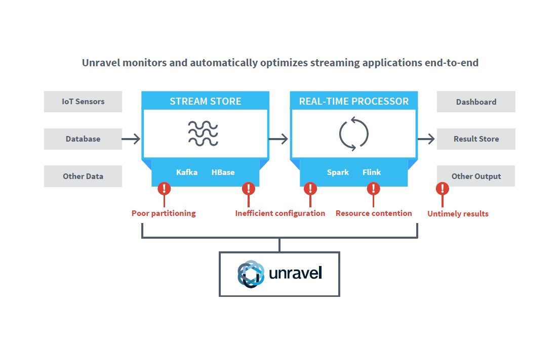 Unravel Data APM Platform