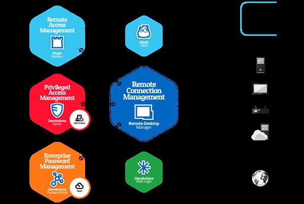 Devolutions IT Software Solutions