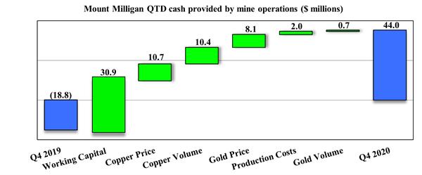 Mount Milligan QTD cash provided by mine operations ($ millions)