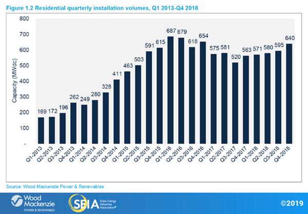Residential quarterly Installation volumes, Q1 2013-Q4 2018