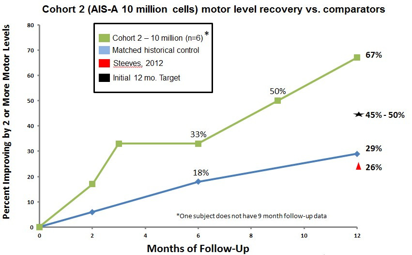 Cohort 2 (AIS-A 10 million cells) motor level recovery vs. comparators