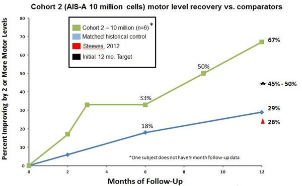 Cohort 2 (AIS-A 10 million cells) motor level recovery vs. comparators