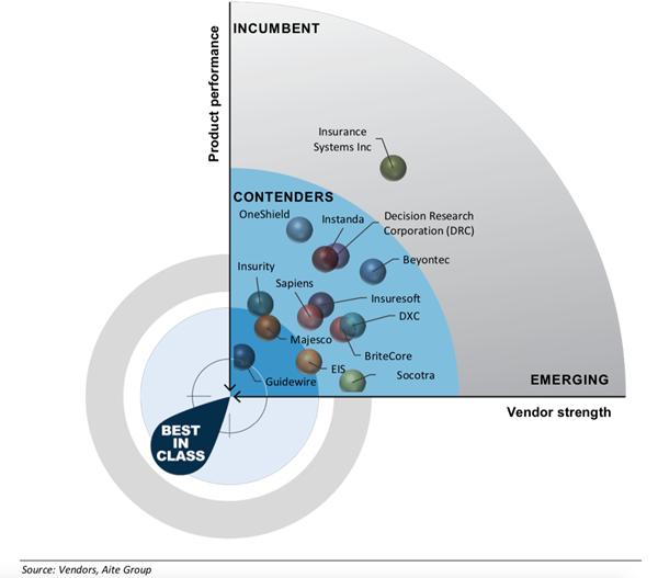 Aite Matrix: 2020 U.S. P&C Core Systems Evaluation