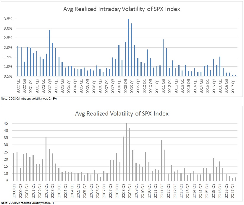 Average Realized Intraday Volatility and Average Realized Volatility of SPX Index