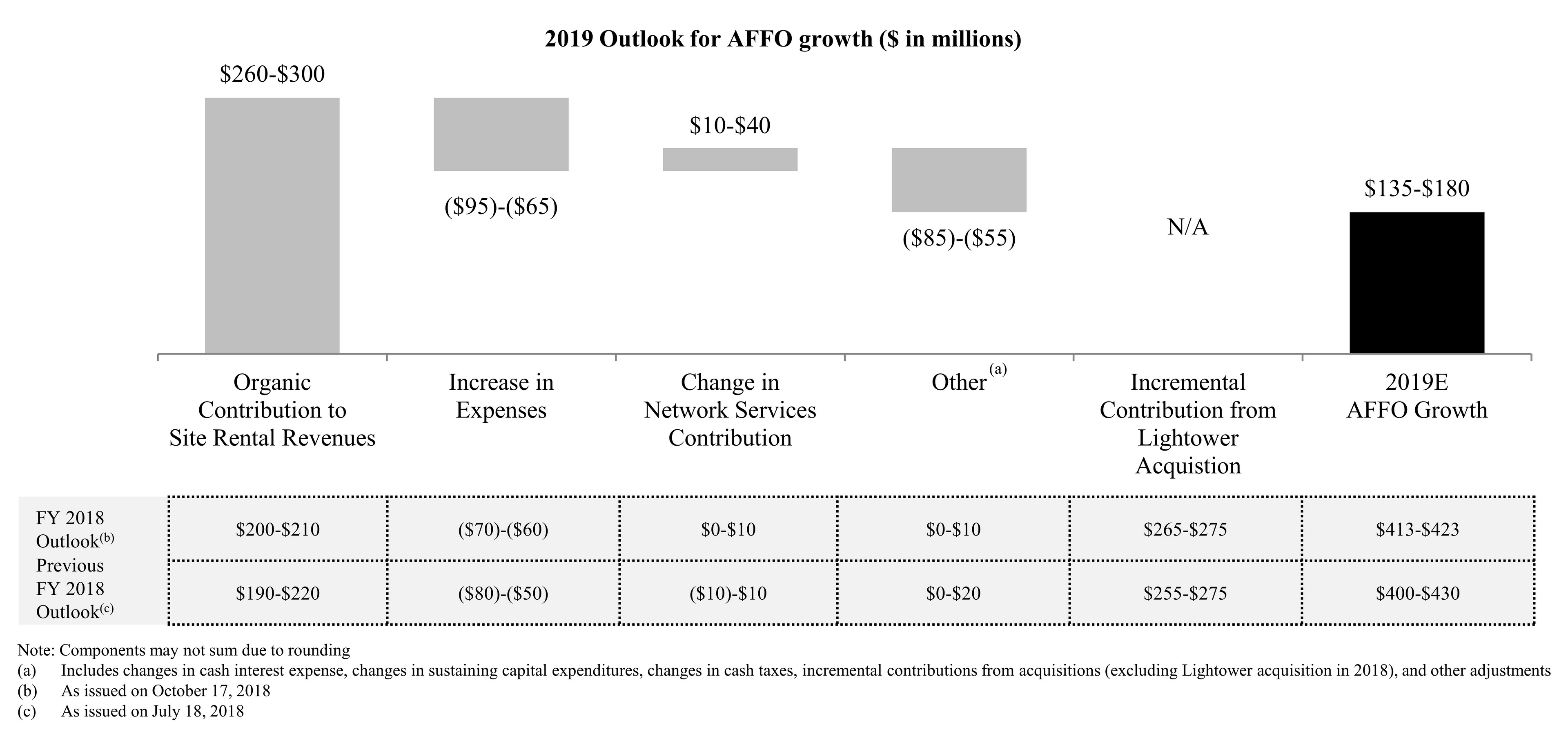 2019 Outlook for AFFO growth ($ in millions)
