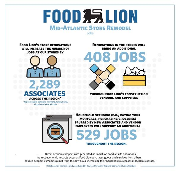 Food Lion Hires Nearly 2,300 New Associates, Generates $360 Million in Economic Impact in Mid-Atlantic Region