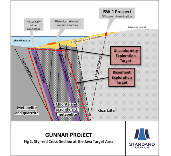 Fig 2 STND Gunnar Cross Sec at Java Target