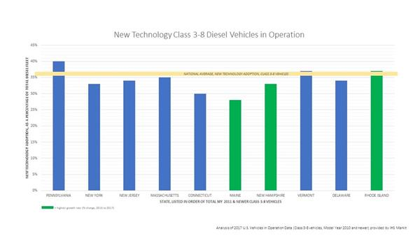 Breakdown of New Technology Class 3-8 Diesel Trucks in Operation in Northeast States. Diesel Technology Forum Analysis of 2017 U.S. Vehicles in Operation Data (Class 3-8 vehicles, Model Year 2010 and newer) provided by IHS Markit.