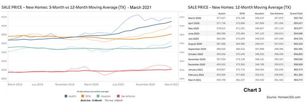 Chart 3: Texas New Home Prices - March 2021