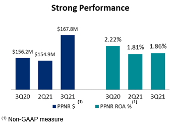 PacWest Bancorp Announces Results for the Third Quarter Of 2021 thumbnail