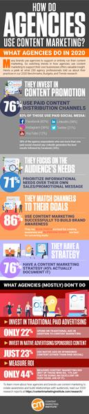 CMI Agency Research Inforgraphic