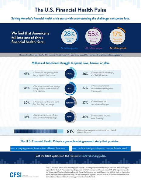 The US Financial Health Pulse