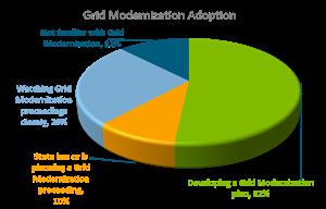 Grid Modernization Adoption