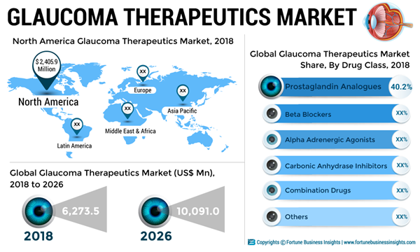GLAUCOMA-THERAPEUTICS