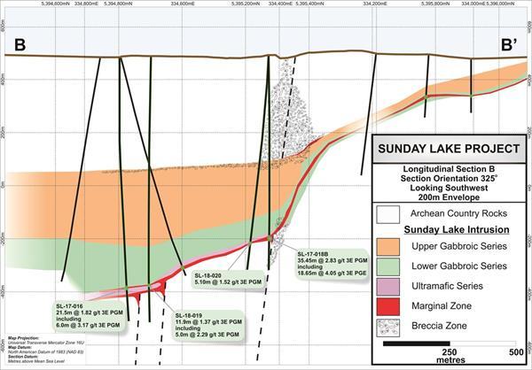 North American Palladium - Sunday Lake Exploration Update - Figure 3