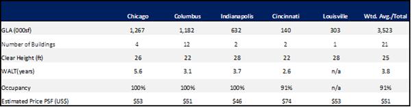Portfolio Statistics Table (pg. 2 - top)