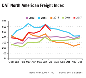 DAT Freight Index: July Freight Volume Remains Unusually Strong