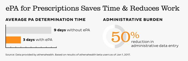 ePA for Prescriptions Saves Time & Reduces Work