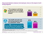 Employers and their employees weigh in on well-being initiatives