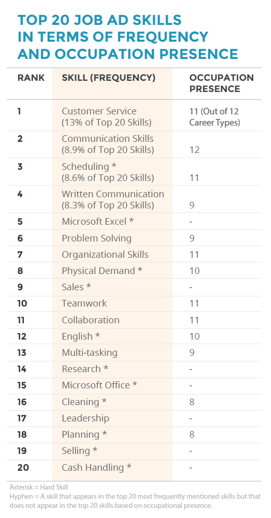 Top 20 Soft Skills in Job Ads in 2018