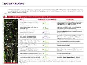 MDLZ's Impact Report: At-A-Glance Summary