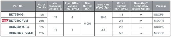 ROHM Semiconductor's EMARMOUR CMOS op amp lineup