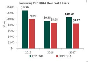 Improving PDP FD&A Over Past 3 Years