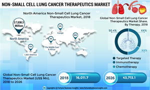 Non-Small Cell Lung Cancer Therapeutics Market to Expand