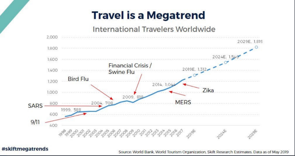 Travel is a Megatrend. The graph shows the expansion of international travelers worldwide and how the demand recovered after each consecutive virus outbreak.